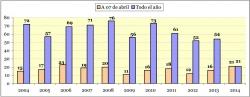 Víctimas mortales a 7 de abril. Un total de 12 menores han quedado huérfanos por la violencia de género