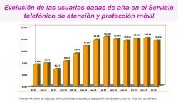 Servicio Telefónico de Atención y Protección