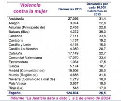 """Informe """"La Justicia dato a dato"""", actualizado a 1 de enero de 2014"""