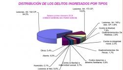 Estadística judicial: primer trimestre de 2014