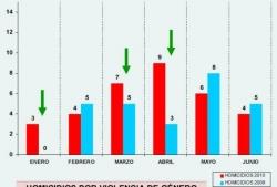 Comparativa homicidios por violencia de género