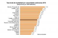 Tasa bruta de mortalidad 2015