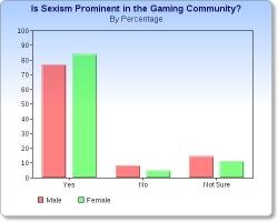 Hay sexismo en la cuminidad de videojuegos
