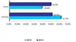 El gráfico muestra la evolución de las mujeres españolas en Twitter
