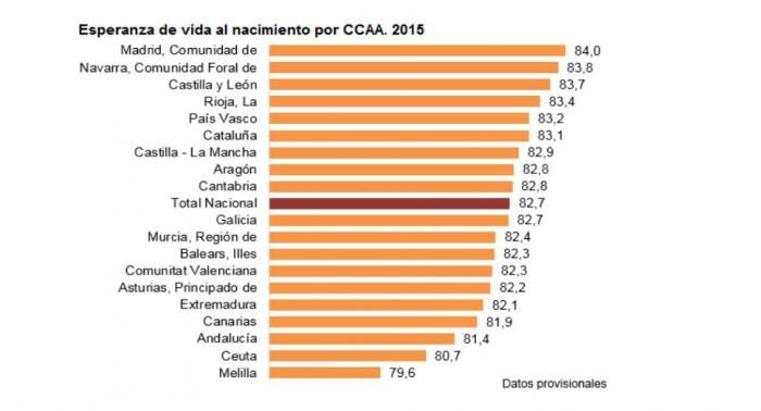 Esperanza de vida al nacimiento por CCAA-2015